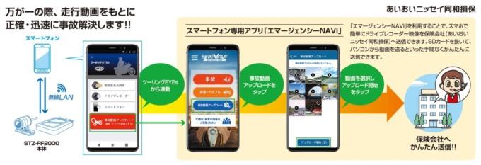 あいおいニッセイ同和損保が開発した保険連動対応バイク用ドライブレコーダー専用アプリ「エマージェンシーNAVI」